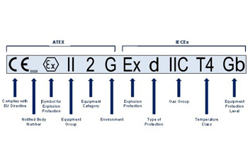 ATEX/IECEx standards explained
